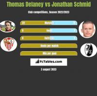 Thomas Delaney vs Jonathan Schmid h2h player stats