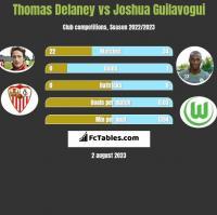 Thomas Delaney vs Joshua Guilavogui h2h player stats