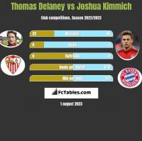 Thomas Delaney vs Joshua Kimmich h2h player stats
