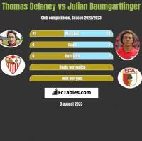 Thomas Delaney vs Julian Baumgartlinger h2h player stats