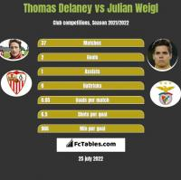 Thomas Delaney vs Julian Weigl h2h player stats
