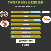 Thomas Delaney vs Keita Endo h2h player stats