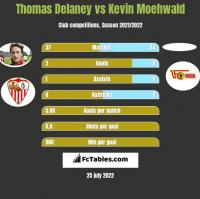 Thomas Delaney vs Kevin Moehwald h2h player stats