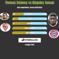 Thomas Delaney vs Kingsley Coman h2h player stats