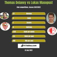 Thomas Delaney vs Lukas Masopust h2h player stats
