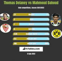 Thomas Delaney vs Mahmoud Dahoud h2h player stats