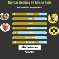 Thomas Delaney vs Marco Reus h2h player stats