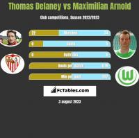Thomas Delaney vs Maximilian Arnold h2h player stats