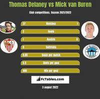Thomas Delaney vs Mick van Buren h2h player stats