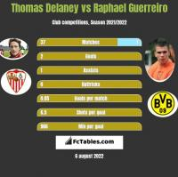 Thomas Delaney vs Raphael Guerreiro h2h player stats