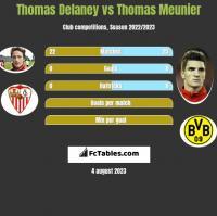 Thomas Delaney vs Thomas Meunier h2h player stats