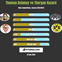 Thomas Delaney vs Thorgan Hazard h2h player stats