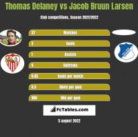 Thomas Delaney vs Jacob Bruun Larsen h2h player stats