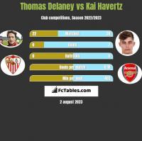 Thomas Delaney vs Kai Havertz h2h player stats
