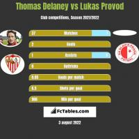 Thomas Delaney vs Lukas Provod h2h player stats