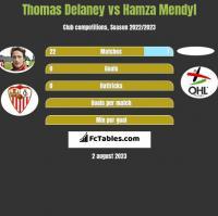 Thomas Delaney vs Hamza Mendyl h2h player stats