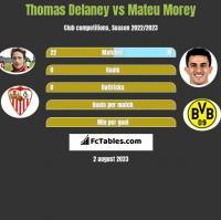 Thomas Delaney vs Mateu Morey h2h player stats