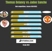 Thomas Delaney vs Jadon Sancho h2h player stats
