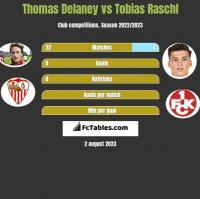 Thomas Delaney vs Tobias Raschl h2h player stats