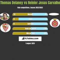 Thomas Delaney vs Reinier Jesus Carvalho h2h player stats