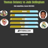 Thomas Delaney vs Jude Bellingham h2h player stats