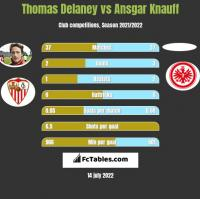 Thomas Delaney vs Ansgar Knauff h2h player stats