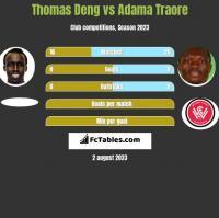 Thomas Deng vs Adama Traore h2h player stats