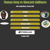 Thomas Deng vs Giancarlo Gallifuoco h2h player stats