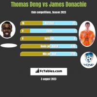 Thomas Deng vs James Donachie h2h player stats