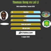 Thomas Deng vs Lei Li h2h player stats