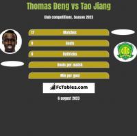 Thomas Deng vs Tao Jiang h2h player stats