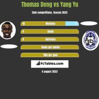 Thomas Deng vs Yang Yu h2h player stats