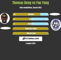 Thomas Deng vs Fan Yang h2h player stats