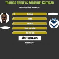 Thomas Deng vs Benjamin Carrigan h2h player stats