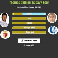 Thomas Didillon vs Davy Roef h2h player stats