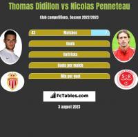 Thomas Didillon vs Nicolas Penneteau h2h player stats