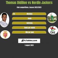 Thomas Didillon vs Nordin Jackers h2h player stats