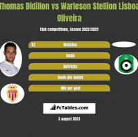 Thomas Didillon vs Warleson Stellion Lisboa Oliveira h2h player stats