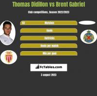 Thomas Didillon vs Brent Gabriel h2h player stats