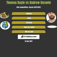Thomas Doyle vs Andrew Durante h2h player stats