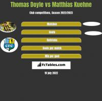 Thomas Doyle vs Matthias Kuehne h2h player stats