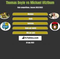 Thomas Doyle vs Michael Vitzthum h2h player stats