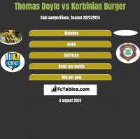 Thomas Doyle vs Korbinian Burger h2h player stats