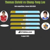 Thomas Eisfeld vs Chung-Yong Lee h2h player stats