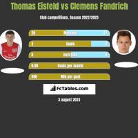 Thomas Eisfeld vs Clemens Fandrich h2h player stats