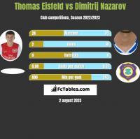 Thomas Eisfeld vs Dimitrij Nazarov h2h player stats