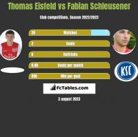 Thomas Eisfeld vs Fabian Schleusener h2h player stats