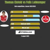 Thomas Eisfeld vs Felix Lohkemper h2h player stats