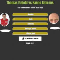 Thomas Eisfeld vs Hanno Behrens h2h player stats