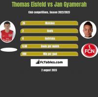 Thomas Eisfeld vs Jan Gyamerah h2h player stats